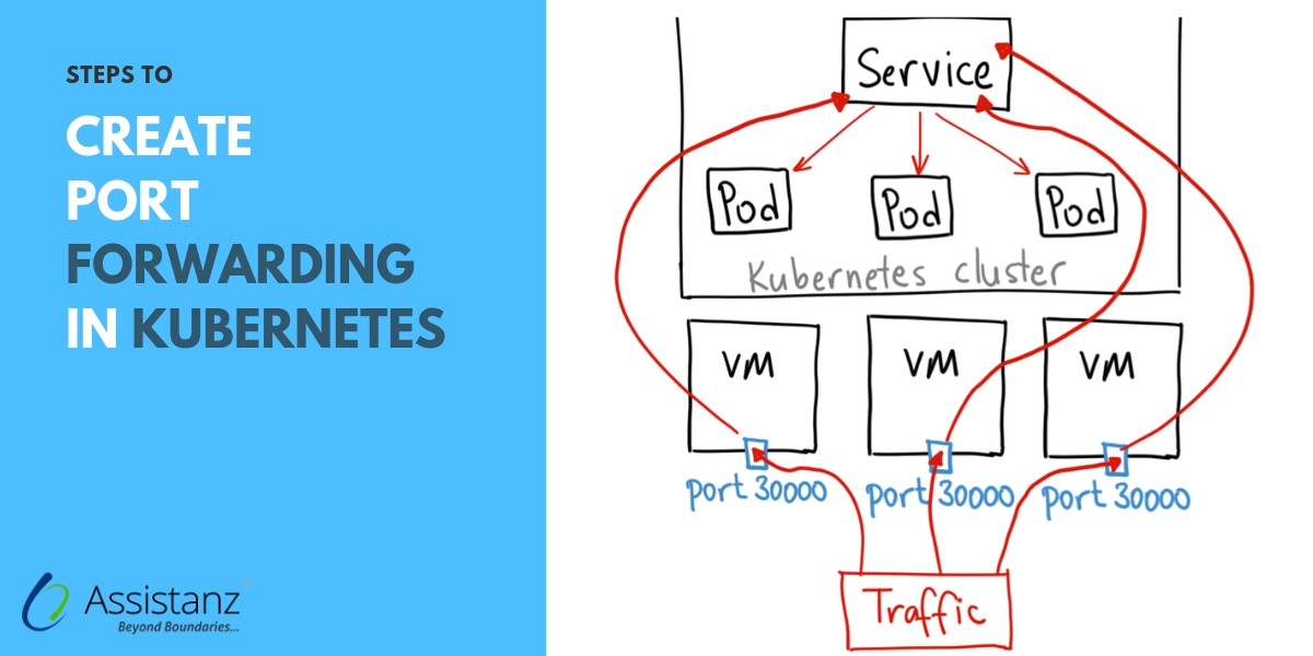 Steps to create Port Forwarding in Kubernetes