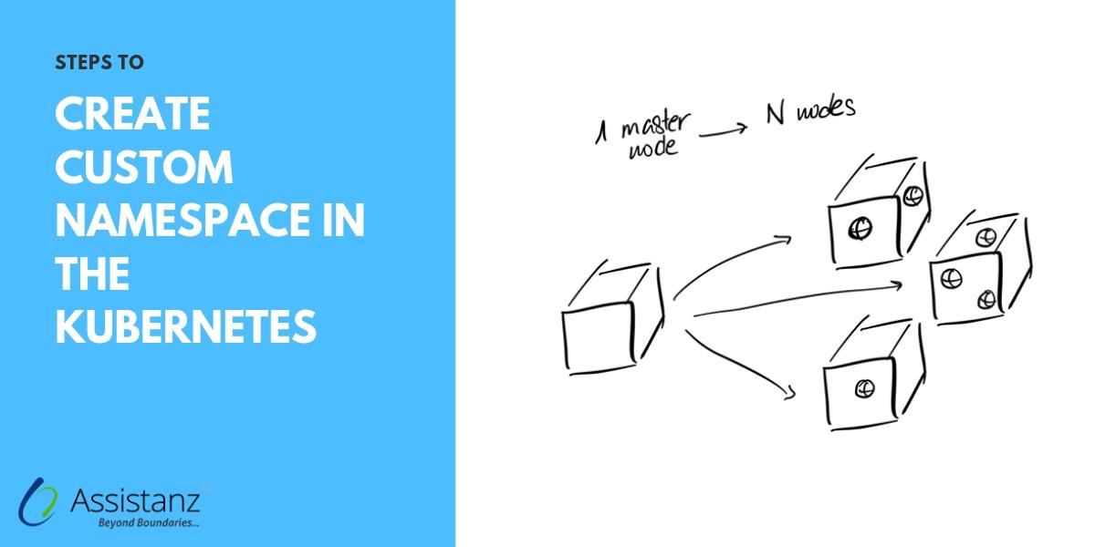 create Custom Namespace in the Kubernetes