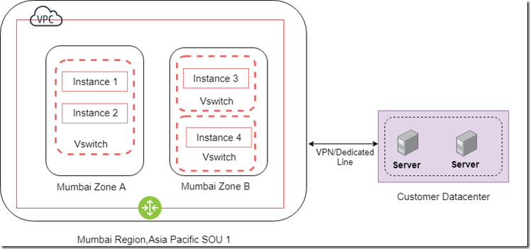 Alibaba Cloud Networking Overview