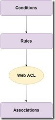 Steps to create WAF to block Geographic restrictions